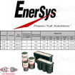 باطری سایکلون EnerSys Cyclon Battery 2V 4.5Ah